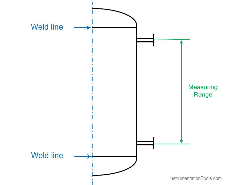 Level Sensor Range selection