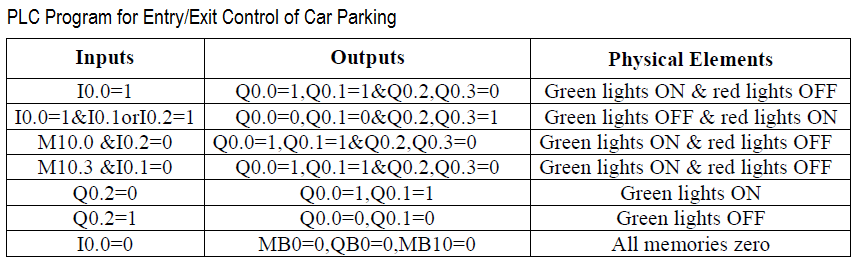 PLC Ladder Logic for Car Parking