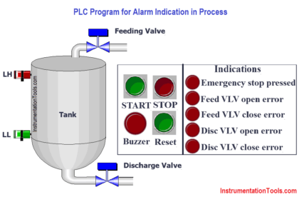PLC Program for Alarm Indication in Process