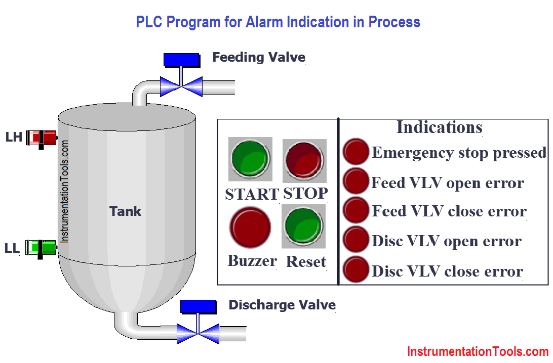 PLC Program for Alarm Indication in Process Control