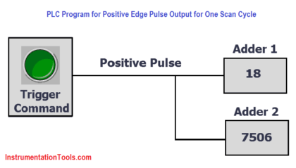 PLC Program for Positive edge pulse output for one scan cycle