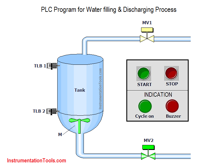 PLC Program for Water filling and Discharging Process