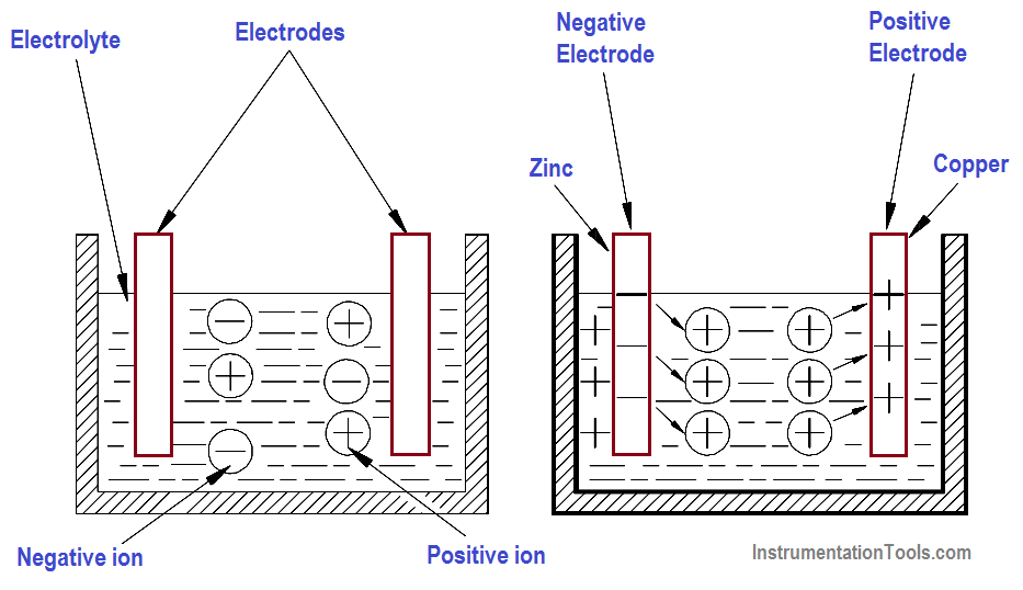 Basic Chemical Production of Electrical Power