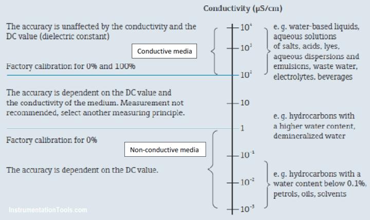 Capacitance sensor Operating Range