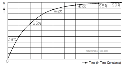 Capacitive Time Constant for Charging Capacitor