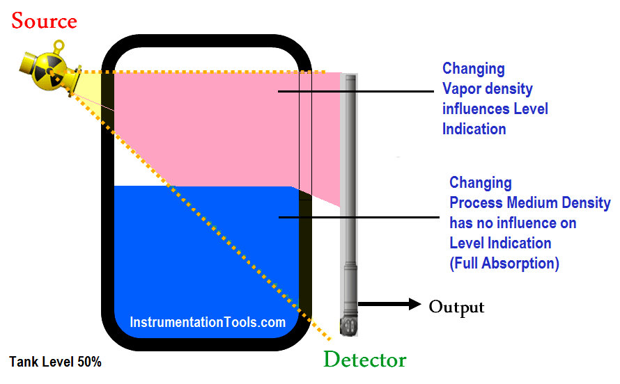 Changing Process Medium Density has no influence on Level Indication (Full Absorption)