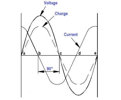 Current in a Capacitor