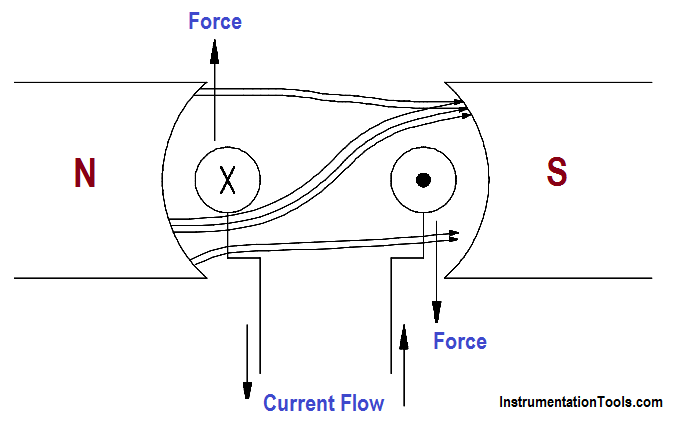 DC Motor Action