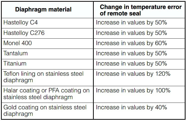 Dependence of temperature error on diaphragm material