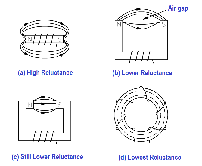 Different Physical Forms of Electromagnets