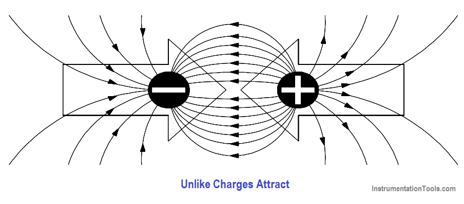 Electrostatic Field Between Two Charges of Opposite Polarity