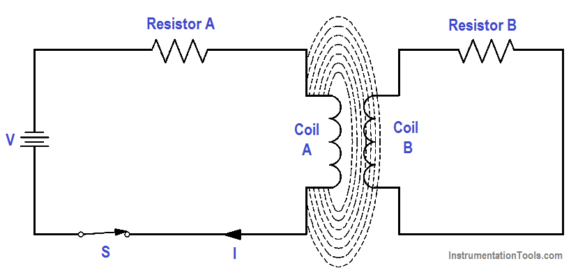 Induced EMF in Coils