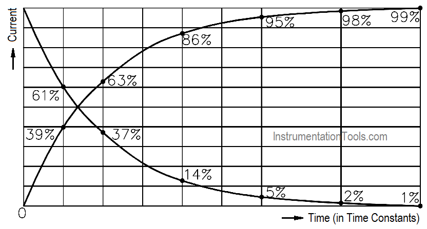 Inductive Time Constant