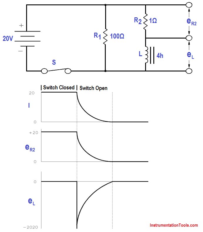 Inductor and Resistor in Parallel