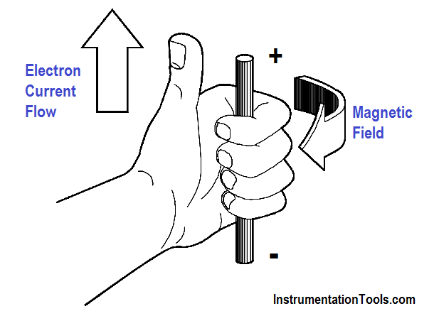 Left-Hand Rule for Current-Carrying Conductors