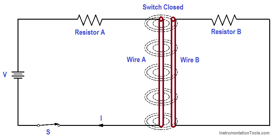 Magnetic Field Around Wire