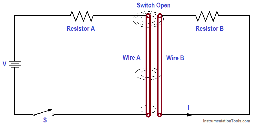 Magnetic Field Around Wire - 2