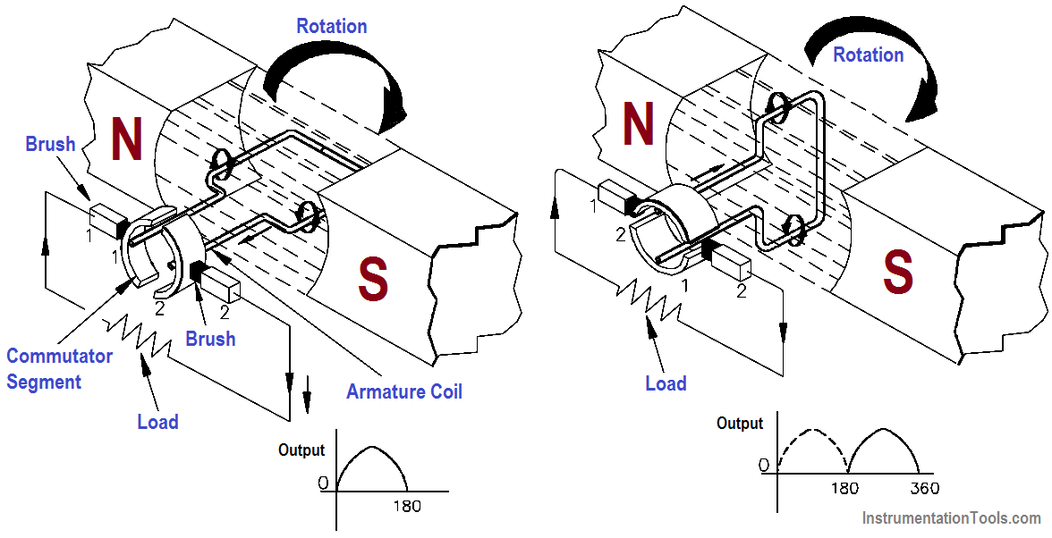 Operation of a DC Generator