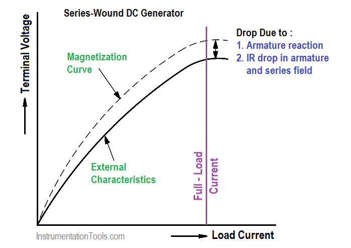 Output Voltage versus Load Current for Series-Wound DC Generator