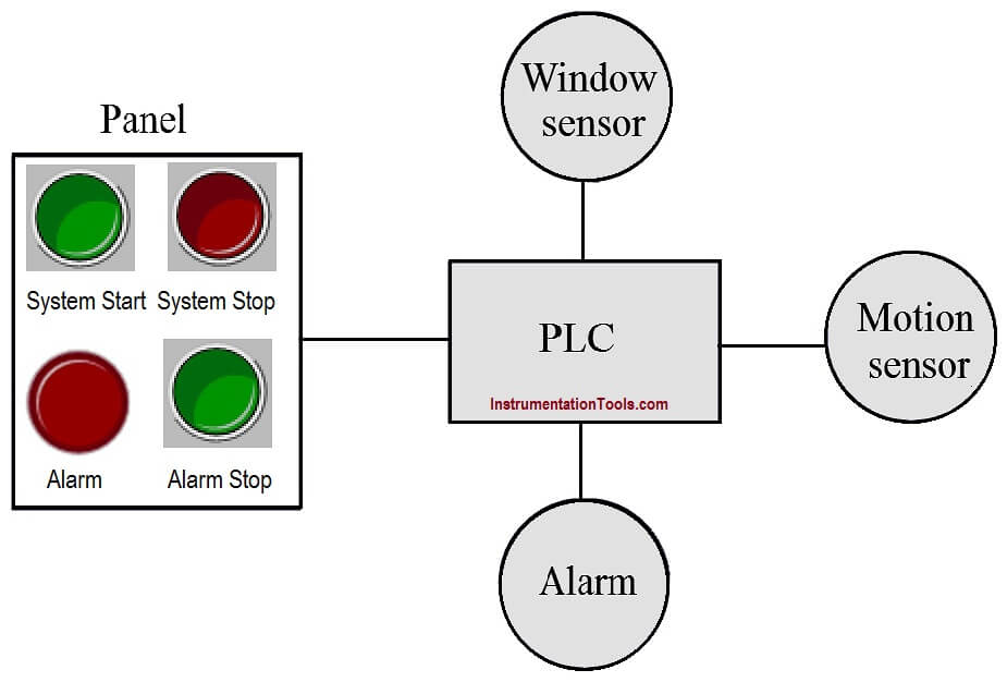 PLC Program for Burglar Alarm Security System