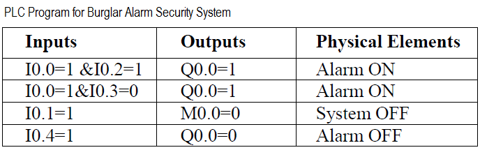 PLC based Security System