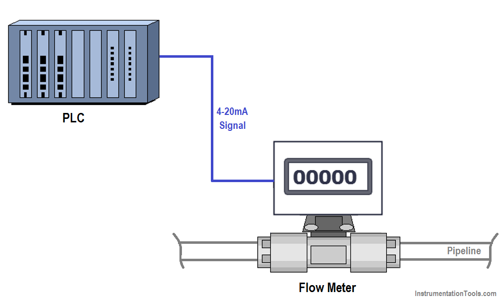 PLC Program for Flow Totalizer