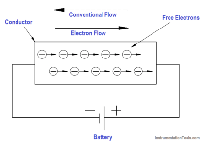 Potential Difference Across a Conductor Causes a Current to Flow