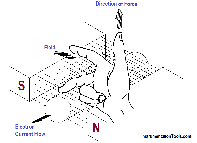 Right-Hand Rule for Motors