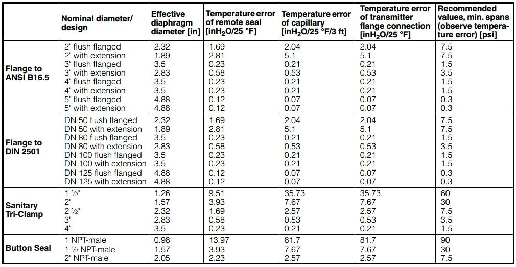 Temperature errors of diaphragm seals