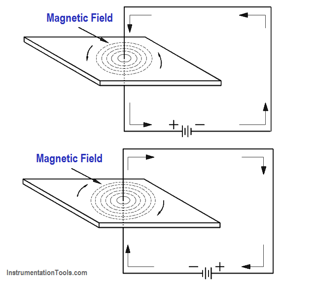 The Magnetic Field Produced by Current in a Conductor