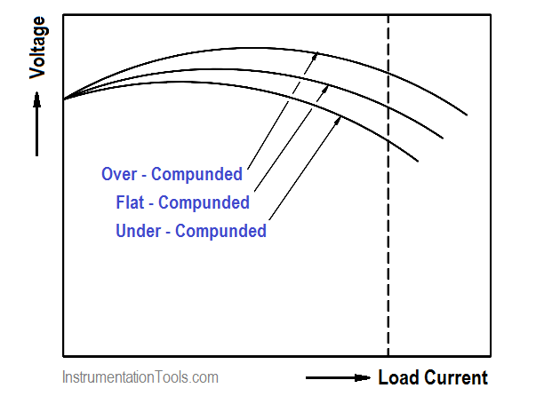Voltage versus Current for a Compounded DC Generator