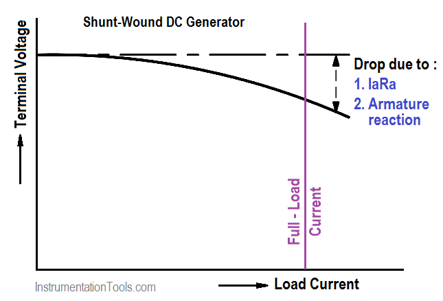 Voltage-vs-Load Current for Shunt-Wound DC Generator