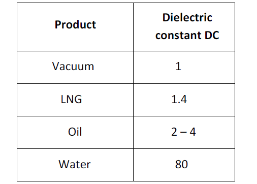 product dielectric constant