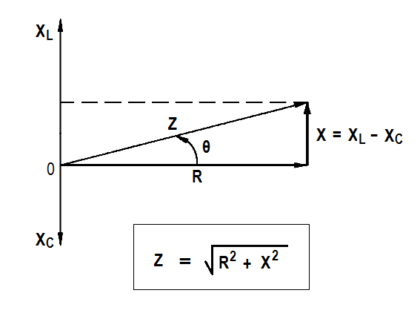 relationship between resistance, reactance, and impedance