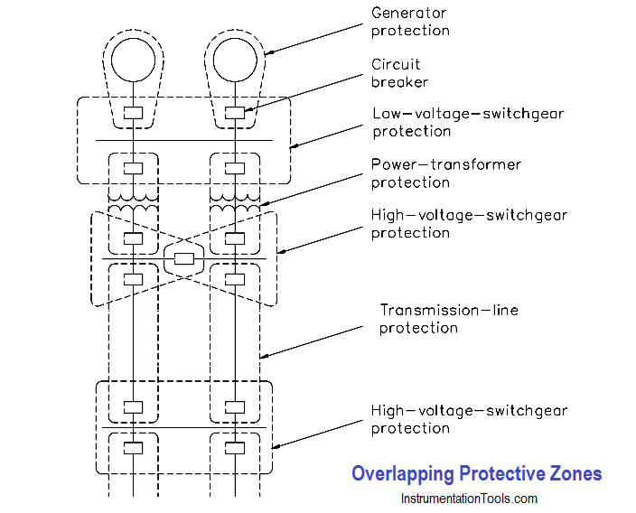Overlapping Protective Zones