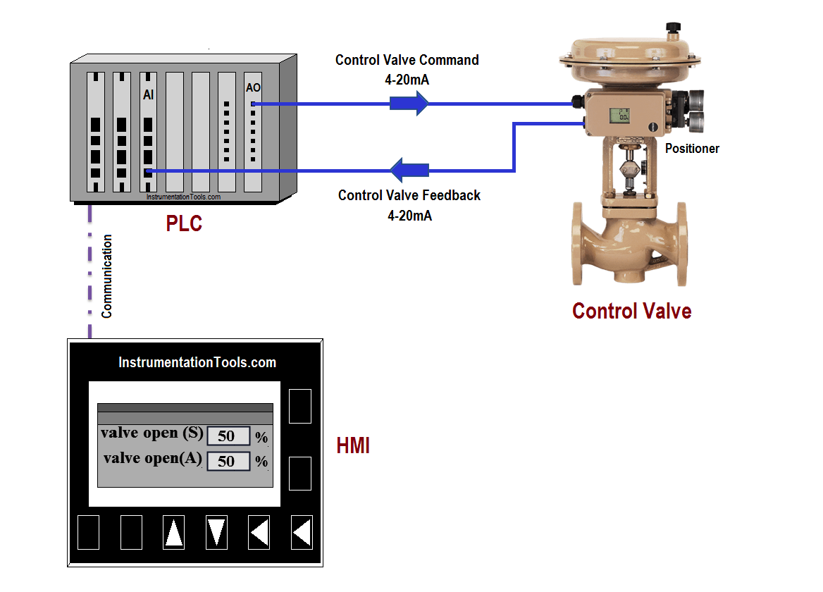 PLC Program for Control Valve Scaling