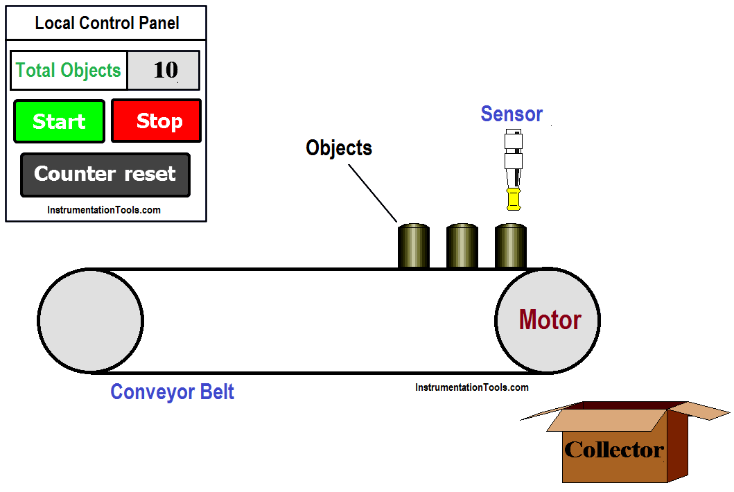 PLC Program for Counting Objects on Conveyor