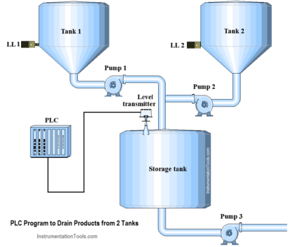 PLC Program to Drain Same Products from Two Tanks