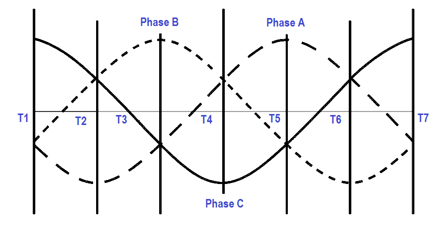 Rotating Magnetic Field Phase Diagram