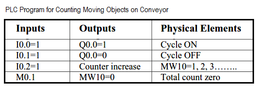 Simulation for Counting Objects on Conveyor