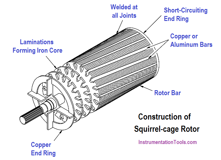 Squirrel-Cage Induction Rotor