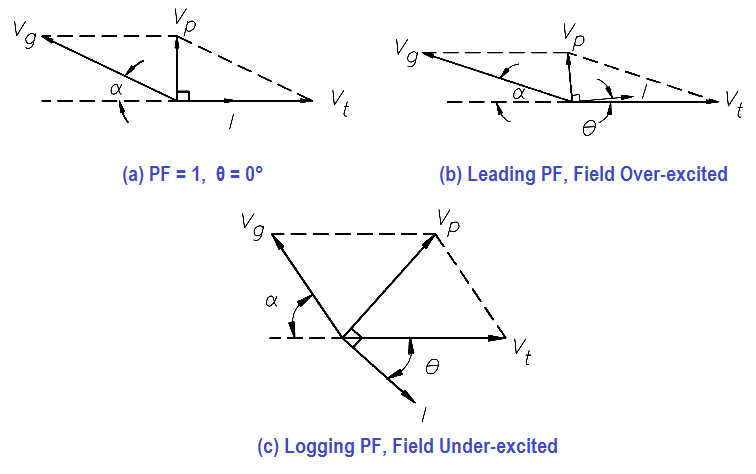 Synchronous Motor Field Excitation