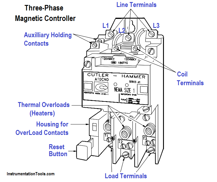 Three Phase Magnetic Controller