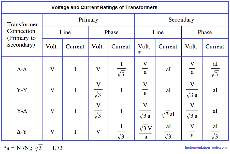Voltage and Current Ratings of Transformers