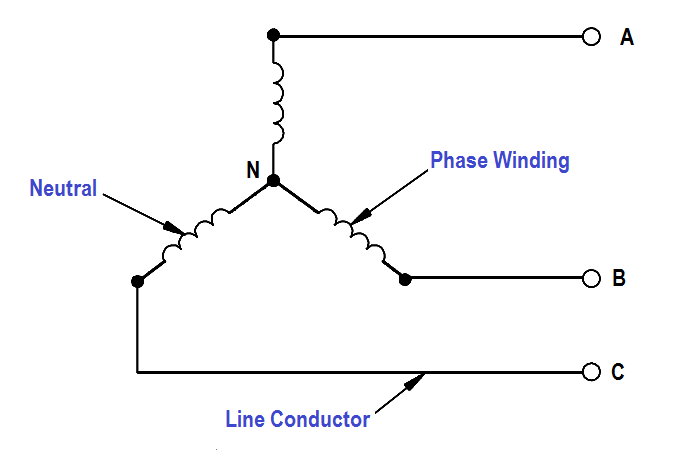Wye connected generator