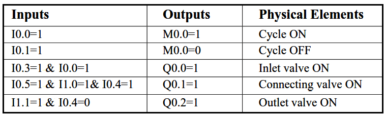 Level Control of Two Tanks