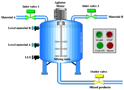 PLC Program for Automatic Mixing Controlling in a Tank