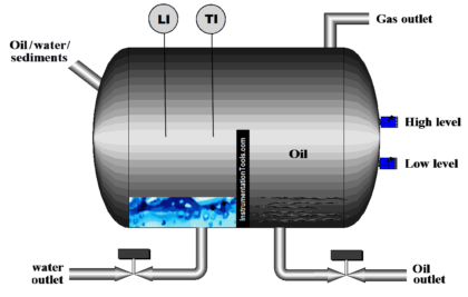 PLC Program for Automatic Oil and Water Separation Process