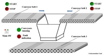 PLC Program for Controlling Conveyors ON Sequence and OFF Sequence