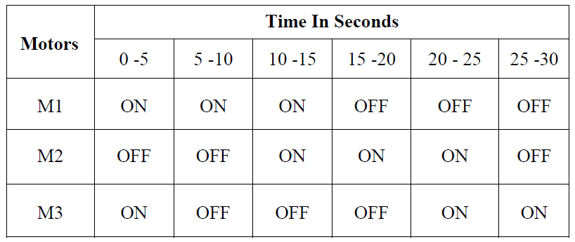 PLC Motor Sequence Table